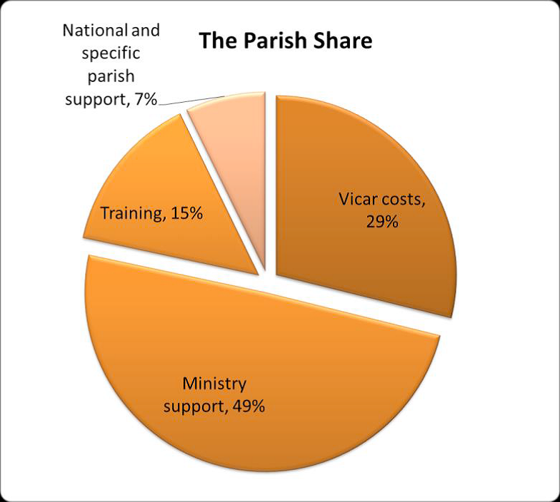 parish share